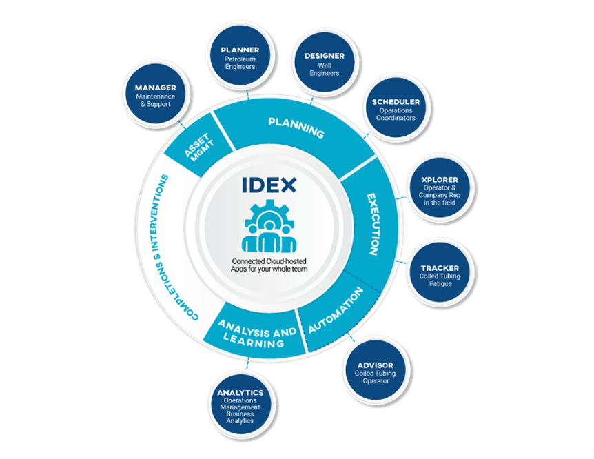 IDEX Engineering and Operations Software